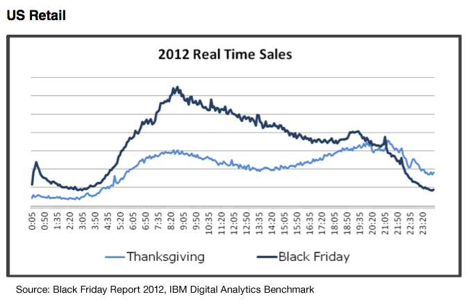 Black Friday Sales Data 2012 - Thoughtfaucet