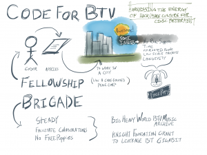CodeForBTV: harnessing the energy of hack/make culture for civic betterment. Fellowship: coder applies to work in a city (like a code-focused peace corp). Awesome, but some issues: no real support, time, uprooted people, low scale projects, longevity--a free puppy. Brigade: steady, facilitate collaborations, no free puppies. Big Heavy World BTV Music Archive, Knight Foundation Grant to leverage BT Gigabit.