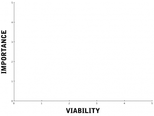 A chart to help with Digital Strategy by plotting out importance and viability on x and y axis.